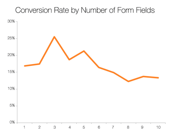 conversion rate optimization tips hubspot-form-field