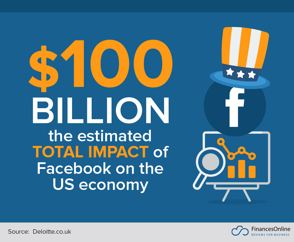 impact of Facebook on US economy