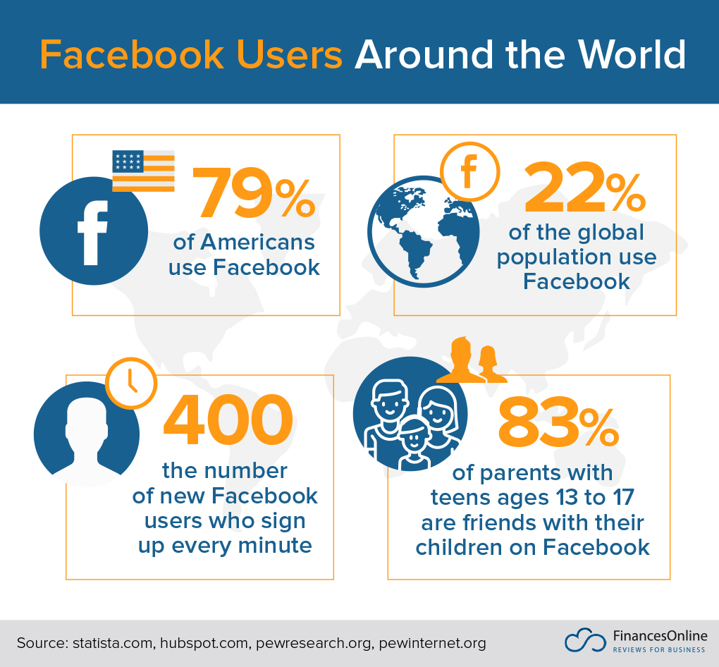 Facebook Users Around the World