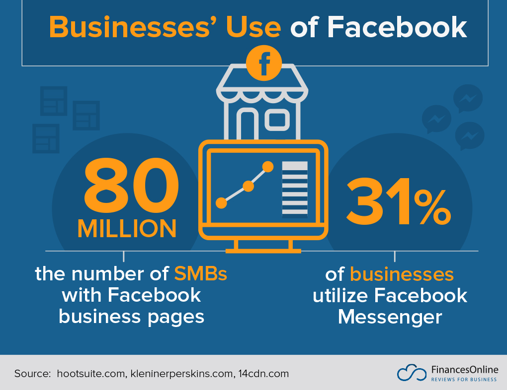 Businesses' Use of Facebook
