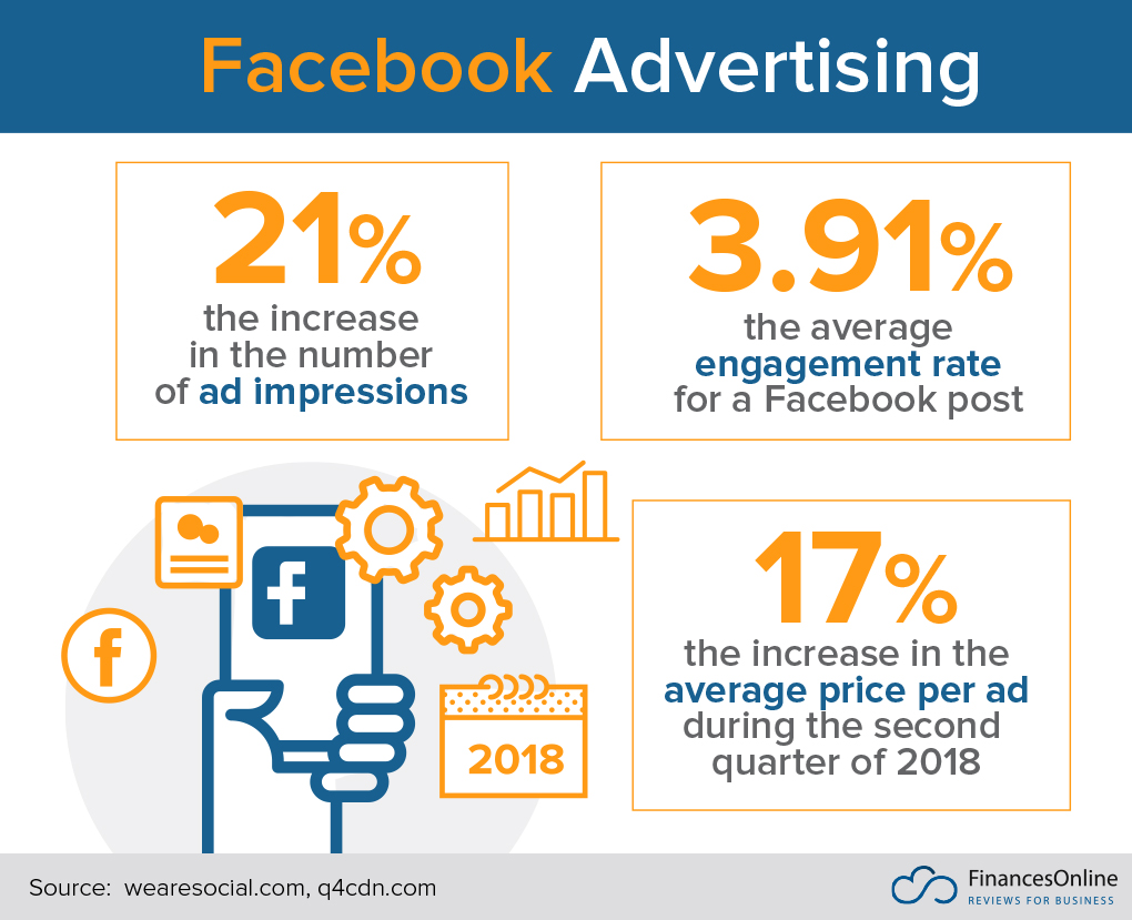 facebook advertising in numbers