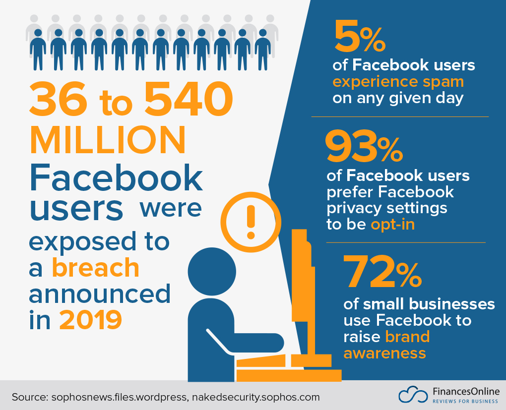 facebook security breach in numbers