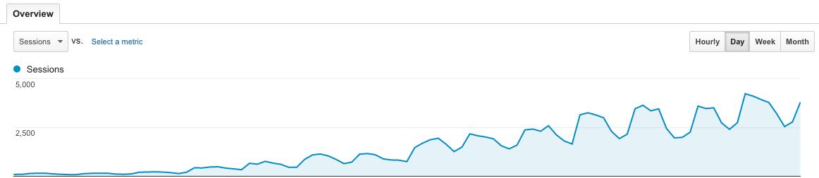 Good Analytics Screenshot