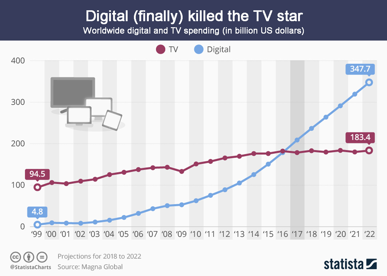 Digital Advertising overtakes traditional advertising chart