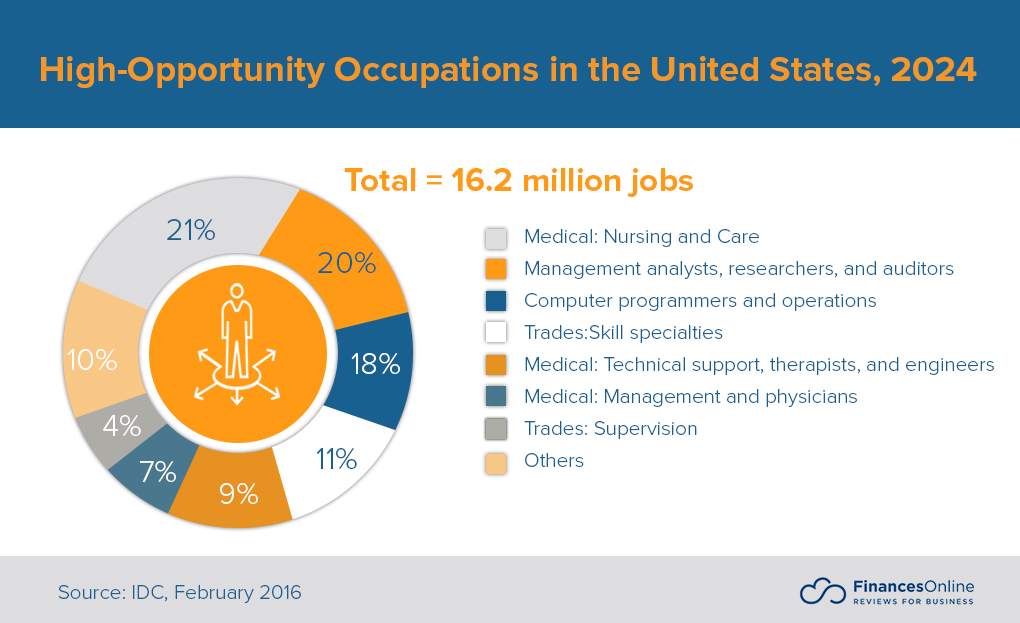 high-opportunity occupations