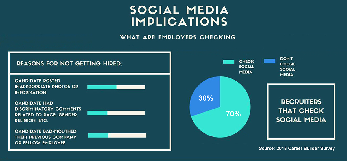 Hiring Candidate Social Media Implications to Employers charts