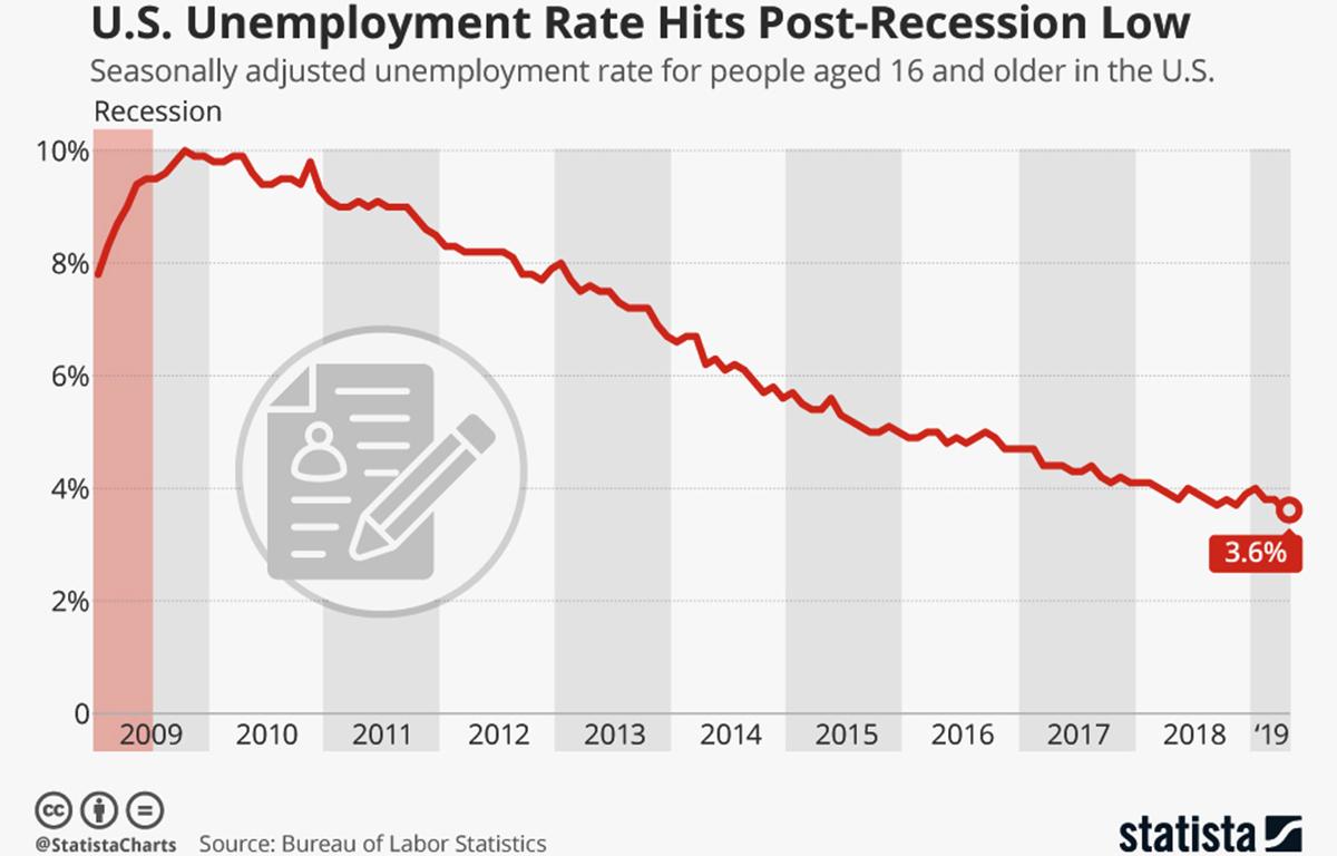 US Unemployment Rates 2009 to 2019 line graph