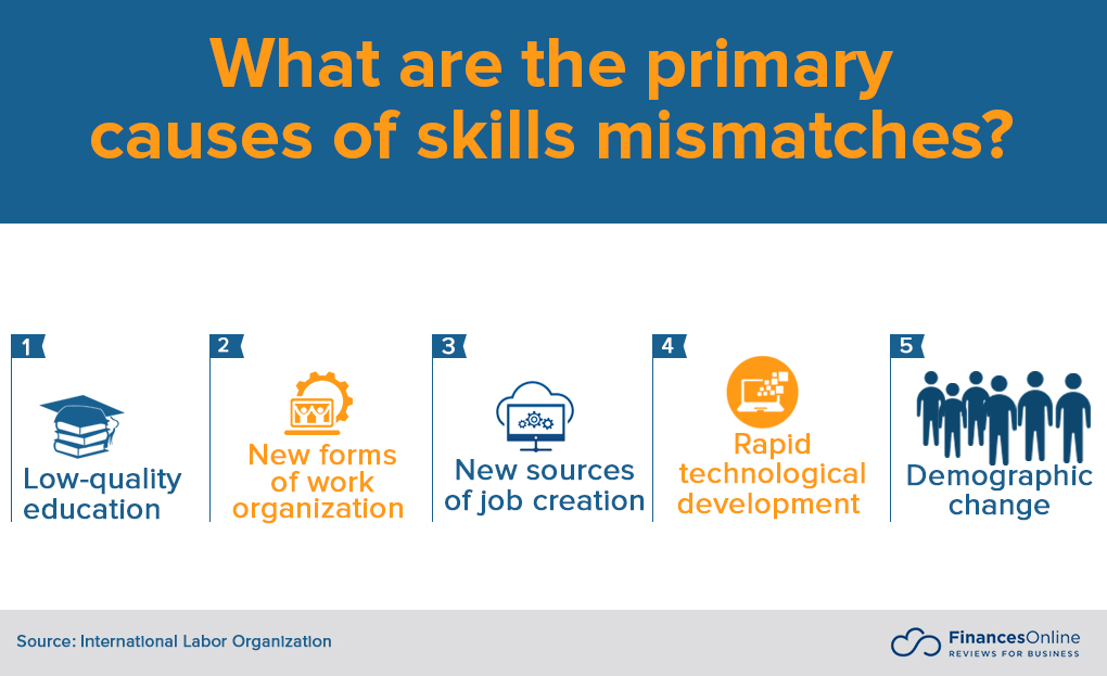 causes of skills mismatches