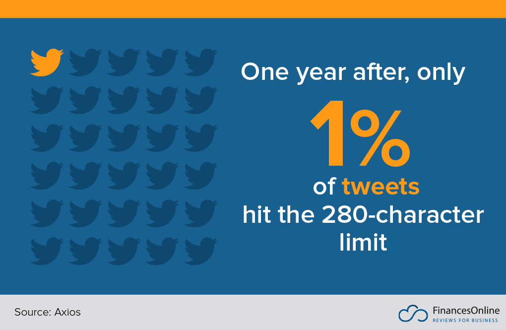 only 1% of tweets hit the 280-character limit