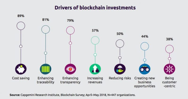 Blockchain investments in China
