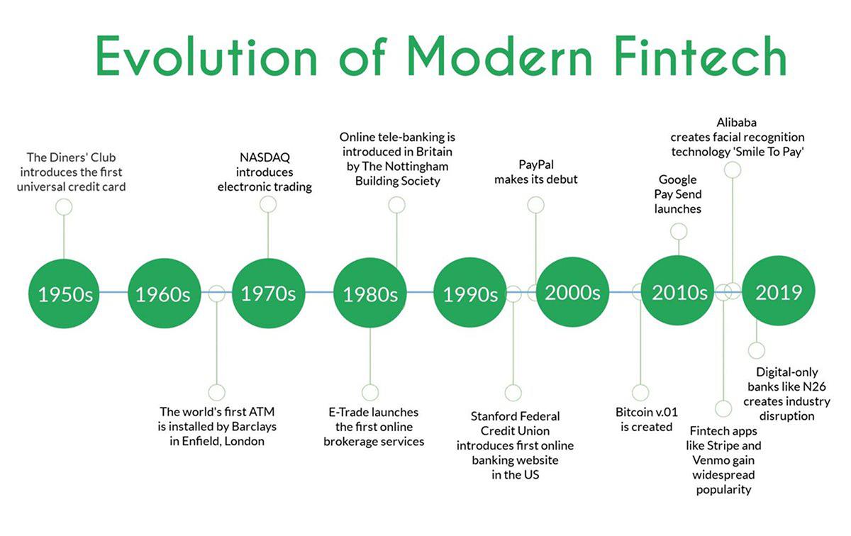Evolution of Modern Fintech infographic