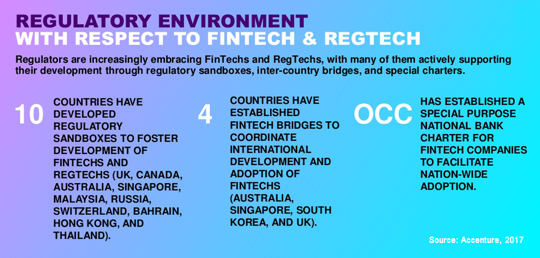 fintech regulatory-environment-compliance