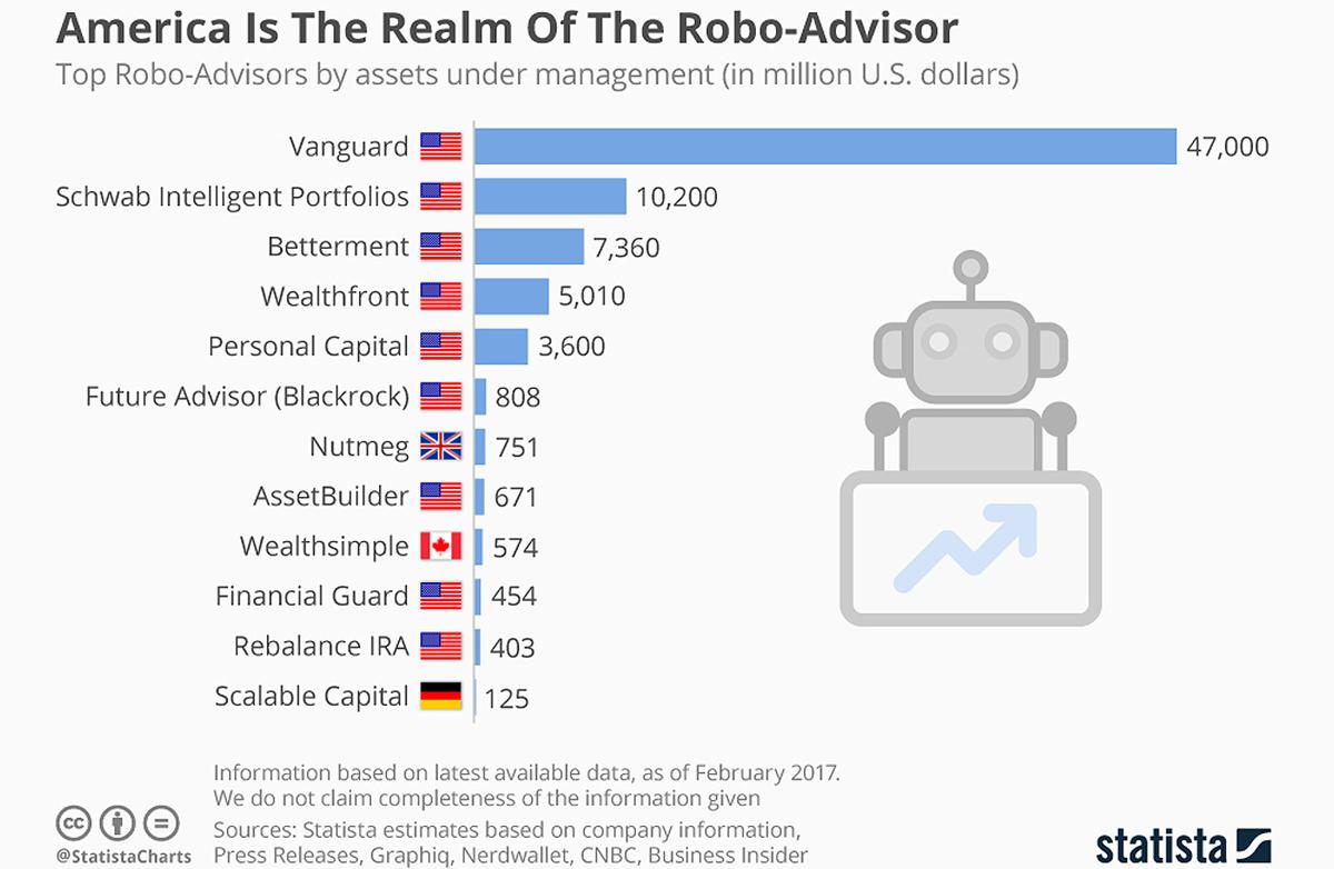 Robo_advisor market in the US chart