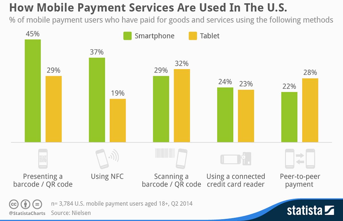 Mobile payment usage bar chart
