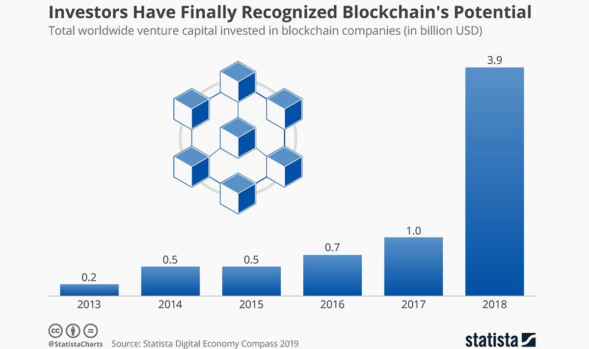 Venture_capital_investment_in_blockchain