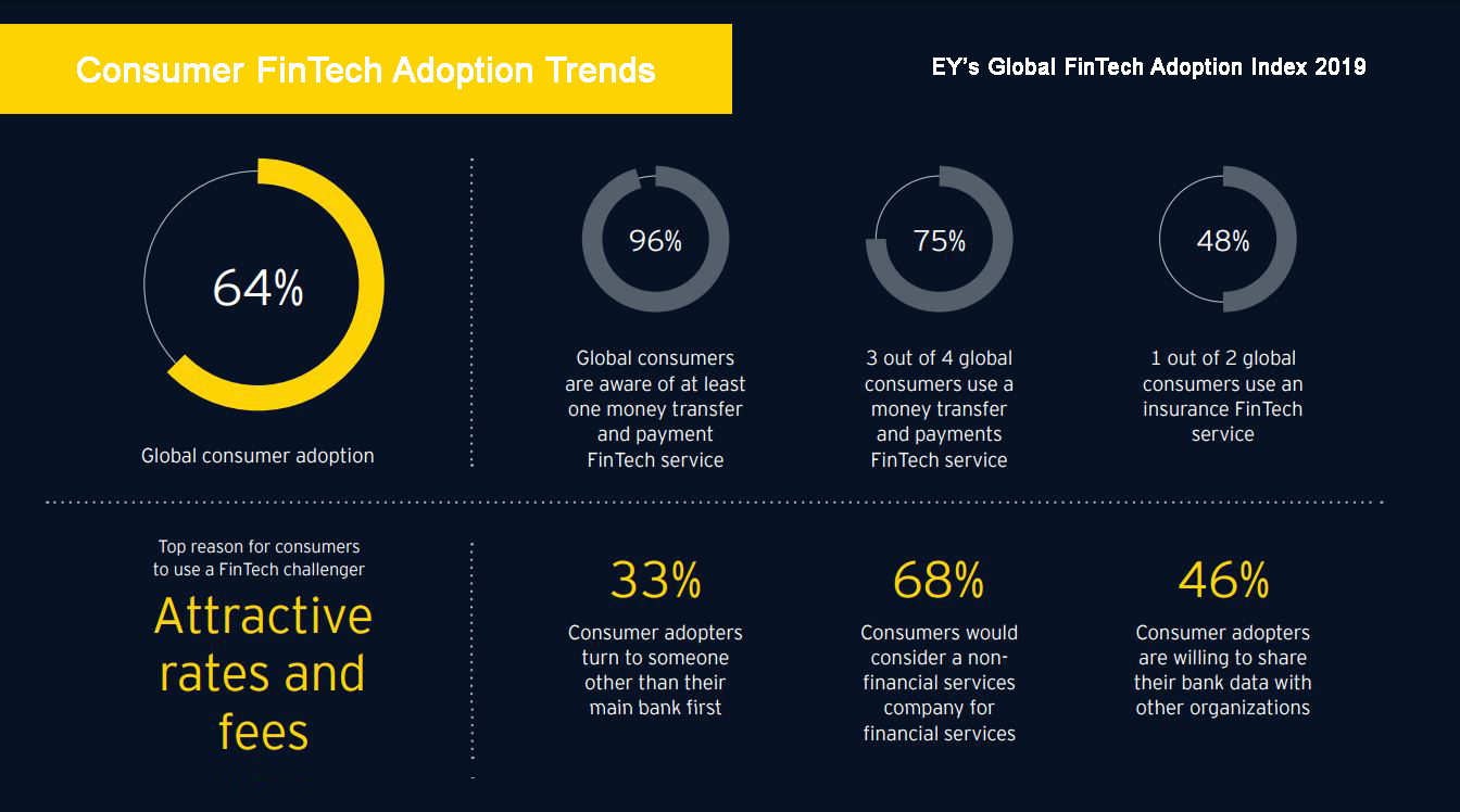 Consumer FinTech Adoption Trends 2019