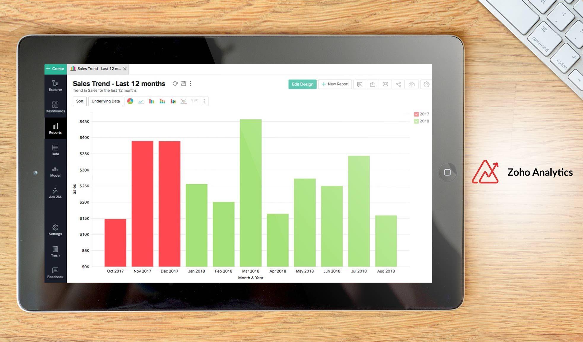 zoho analytics dasbhboard example