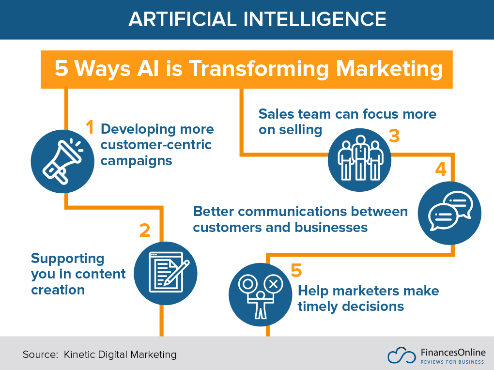 5 Ways AI is Transforming Marketing infographic