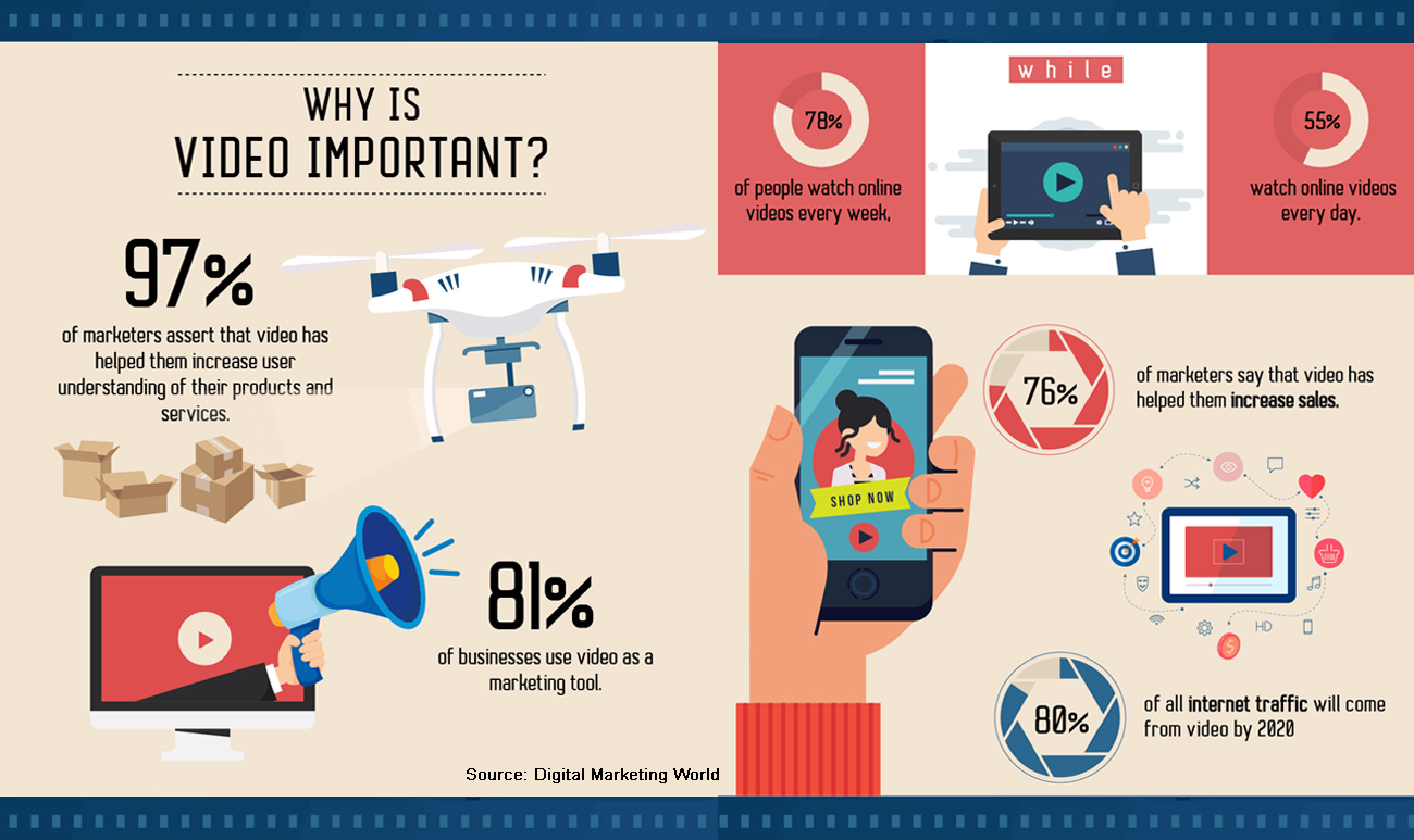 Marketing Trends - Video Infographic