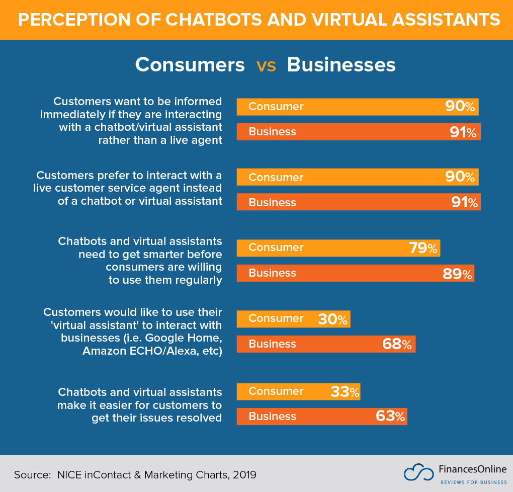 Perceptions of Chatbots and VAs - Consumers vs Businesses 2019 infographic
