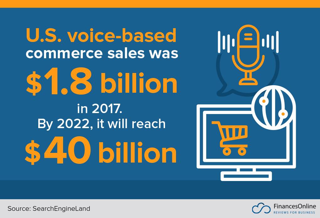 us voice-based ecommerce