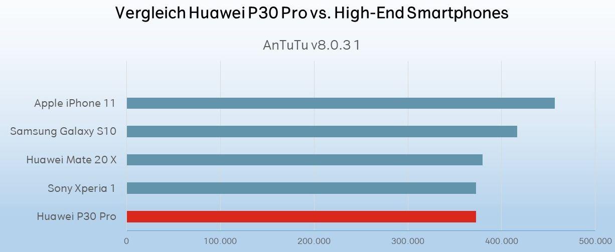 P30 Pro test performance
