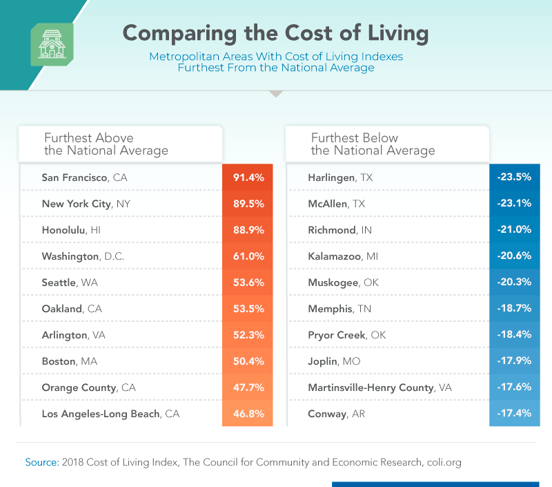Comparing the cost of living