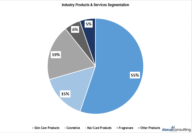 Products of the personal care market in China