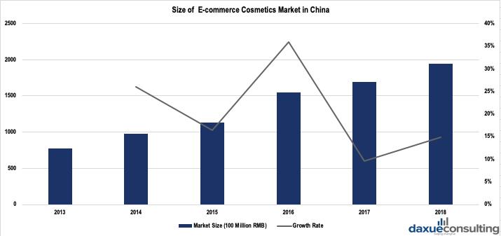 E-commerce cosmetics market in China