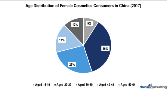 age distribution of cosmetics consumers in china