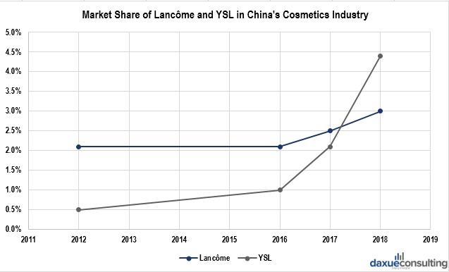 Market share of Lancome and YSL in China's cosmetics industry