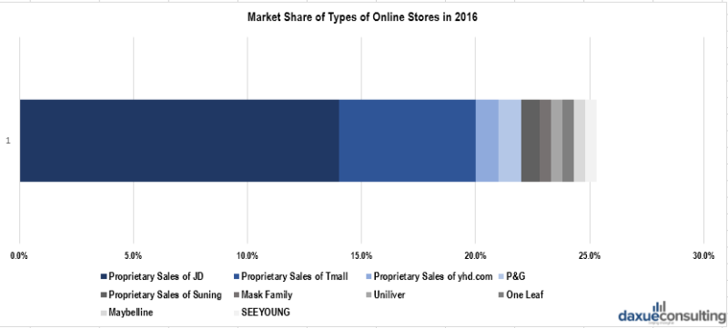 Market share of online stores in China's cosmetics market