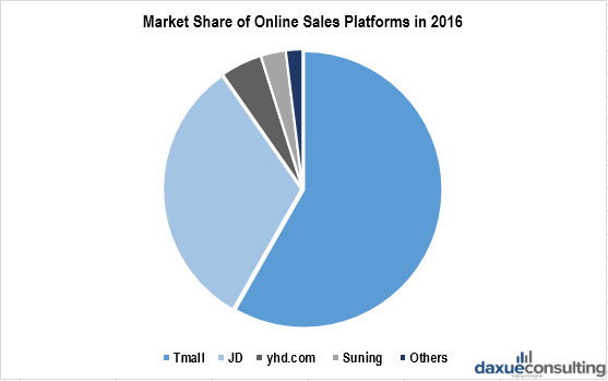 Share of cosmetics sales on Chinese ecommerce platforms