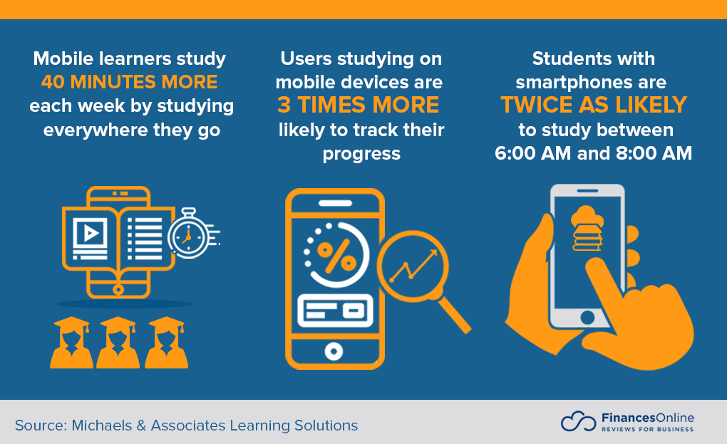 What is mLearning? Exactly How Mobile Knowing Application Can Aid Your Organisation