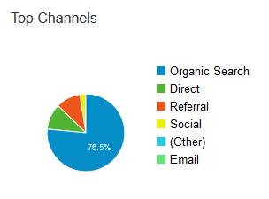 wpscoop-channels