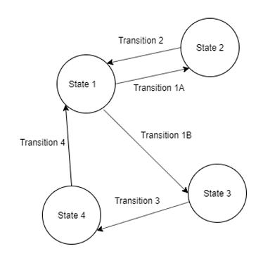 Finite State Machine Diagram