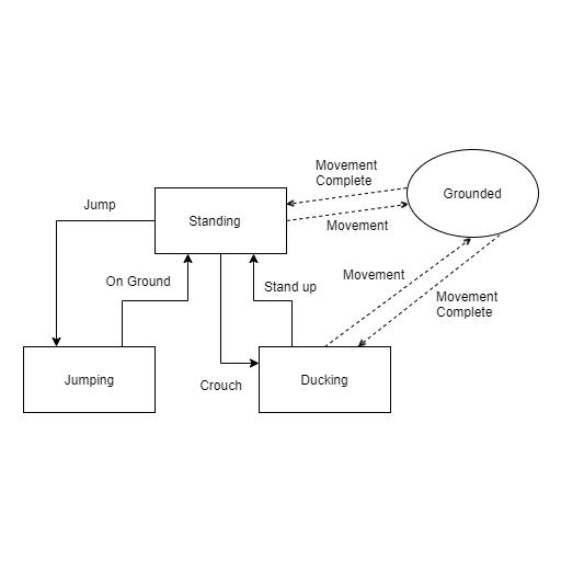 Character movement state machine