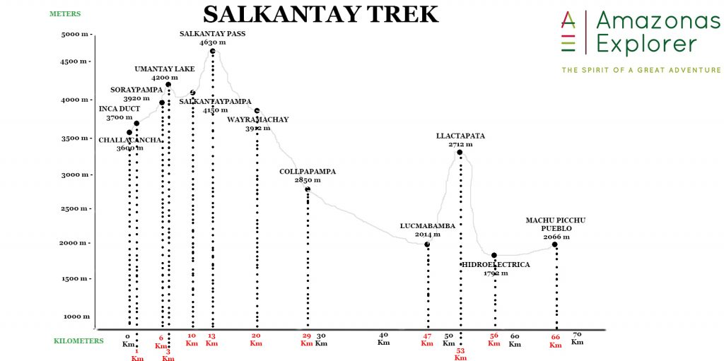 Salkantay Trek altitude profile