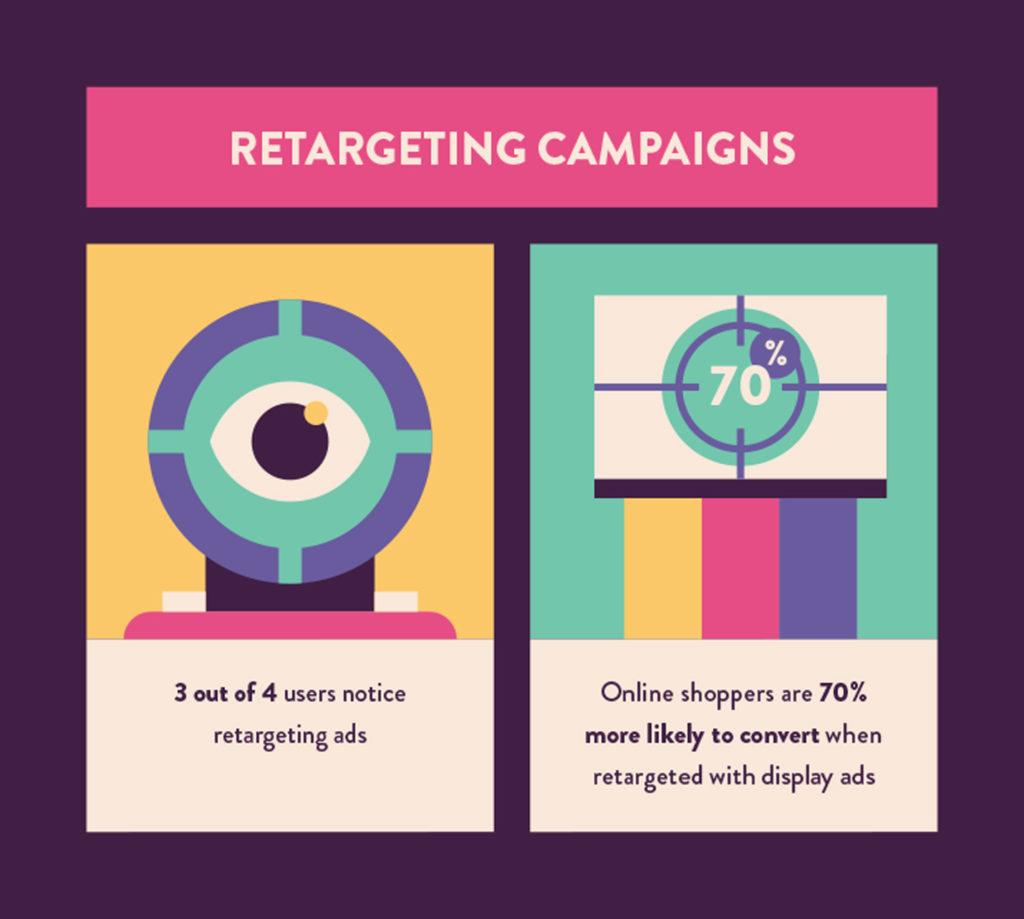retargeting campaigns statistics