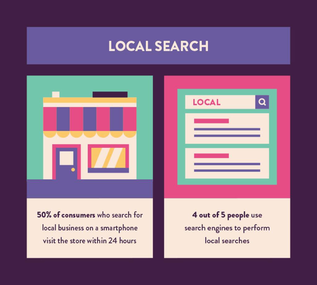 local search statistics