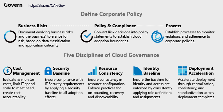 cloud security governance policy