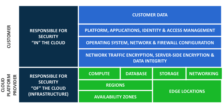 cloud security shared responsibility