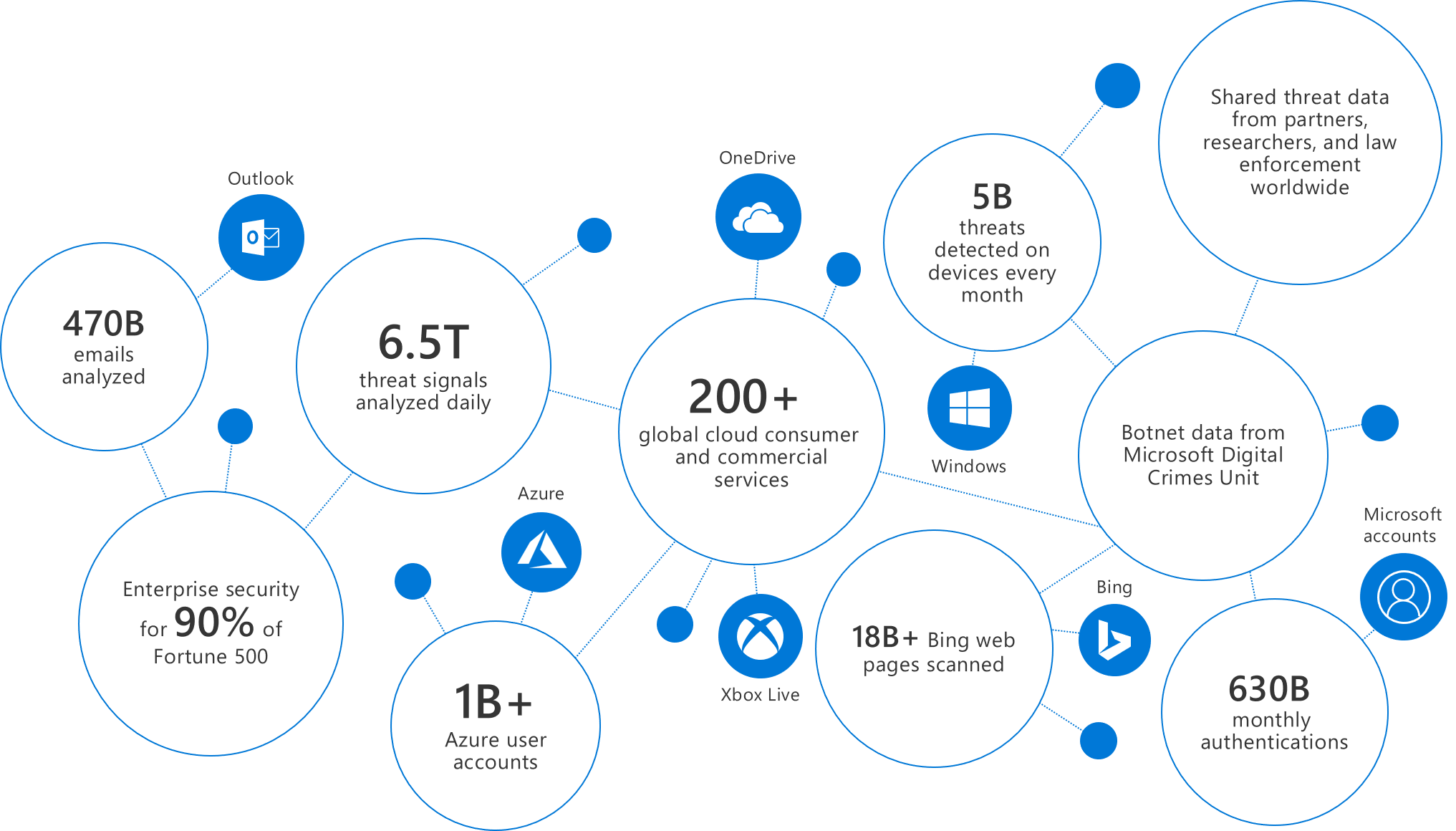 azure cloud, security, advanced threat protection