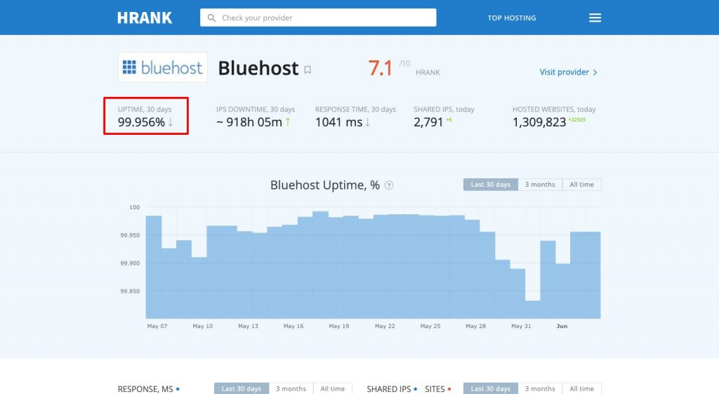 Bluehost Voucher 2020: Do Not Acquisition Bluehost Up Until You Review This