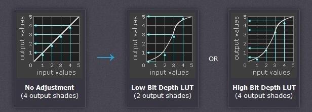 Bit depth LUT