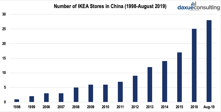 number of IKEA stores in China