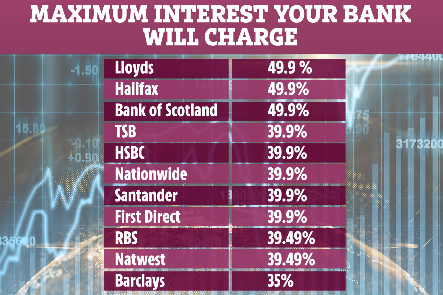 Banks are increasing overdraft rates in response to new rules