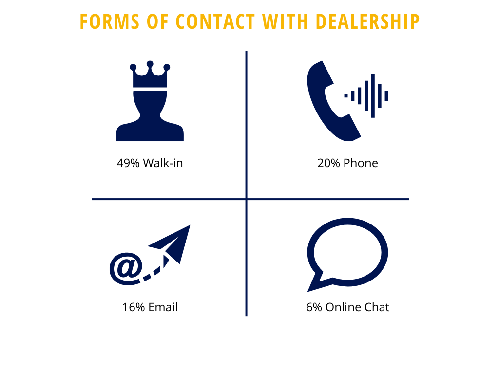 car buyers engage with dealerships using these channels