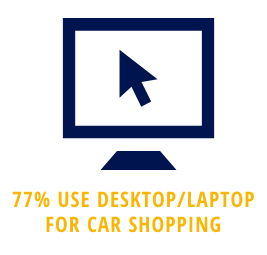 77% of car buyers use a desktop computer for car shopping