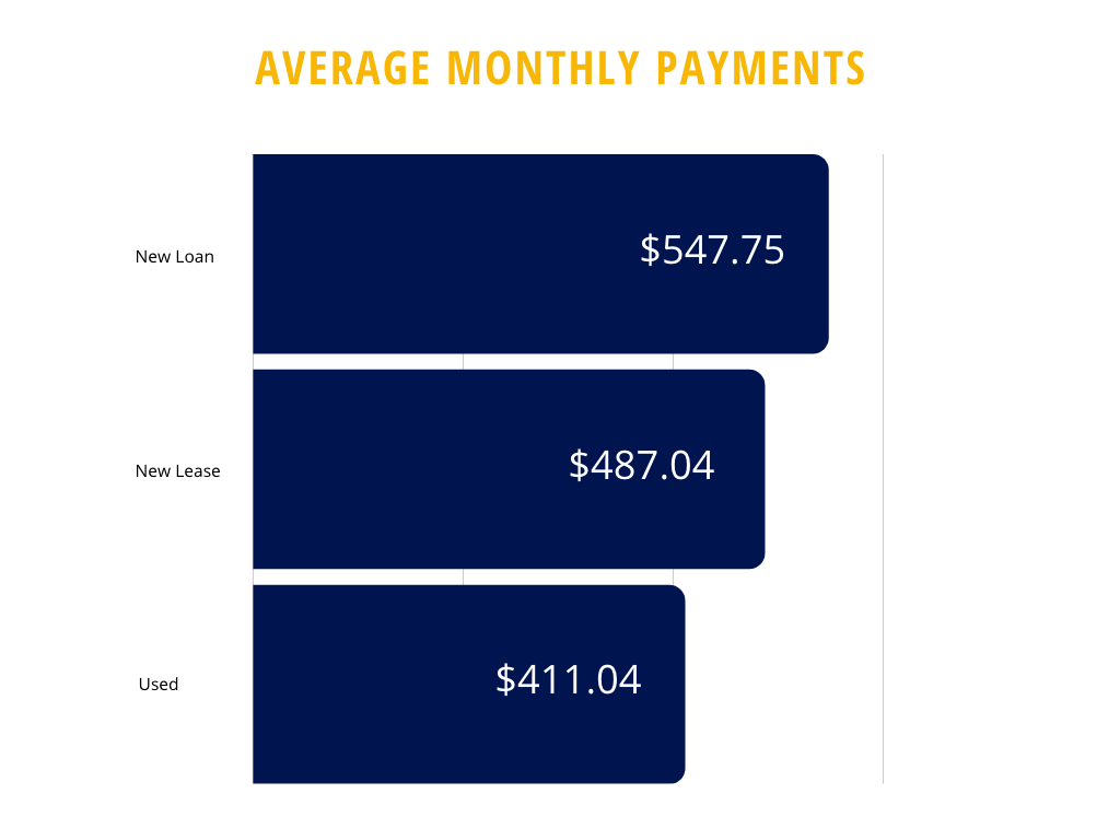 average monthly car payments for 2019